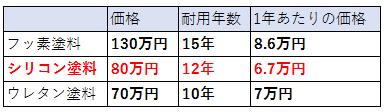 シリコンの価格表