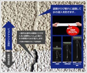 外壁を防水塗装するならピュアアクリル塗料|評判や特徴