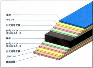 ガルバリウム鋼板の屋根の塗装|注意点とメリット・デメリット